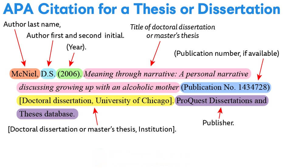 Dissertation Writing Using APA Format